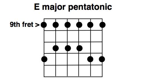 The E major pentatonic scale (9th pos.)