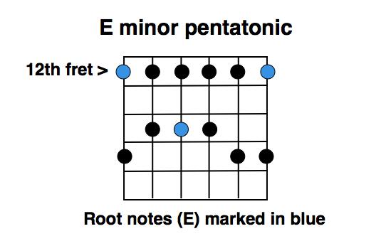 E minor pentatonic (roots marked)