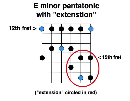 E minor pentatonic scale w/