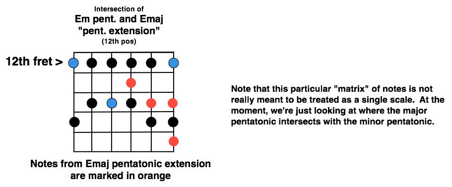 Overlap of major & minor pentatonics