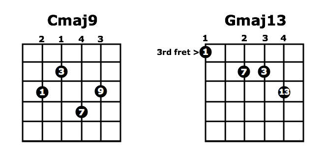 Extended Chords 9ths 11ths 13ths High Country Guitar