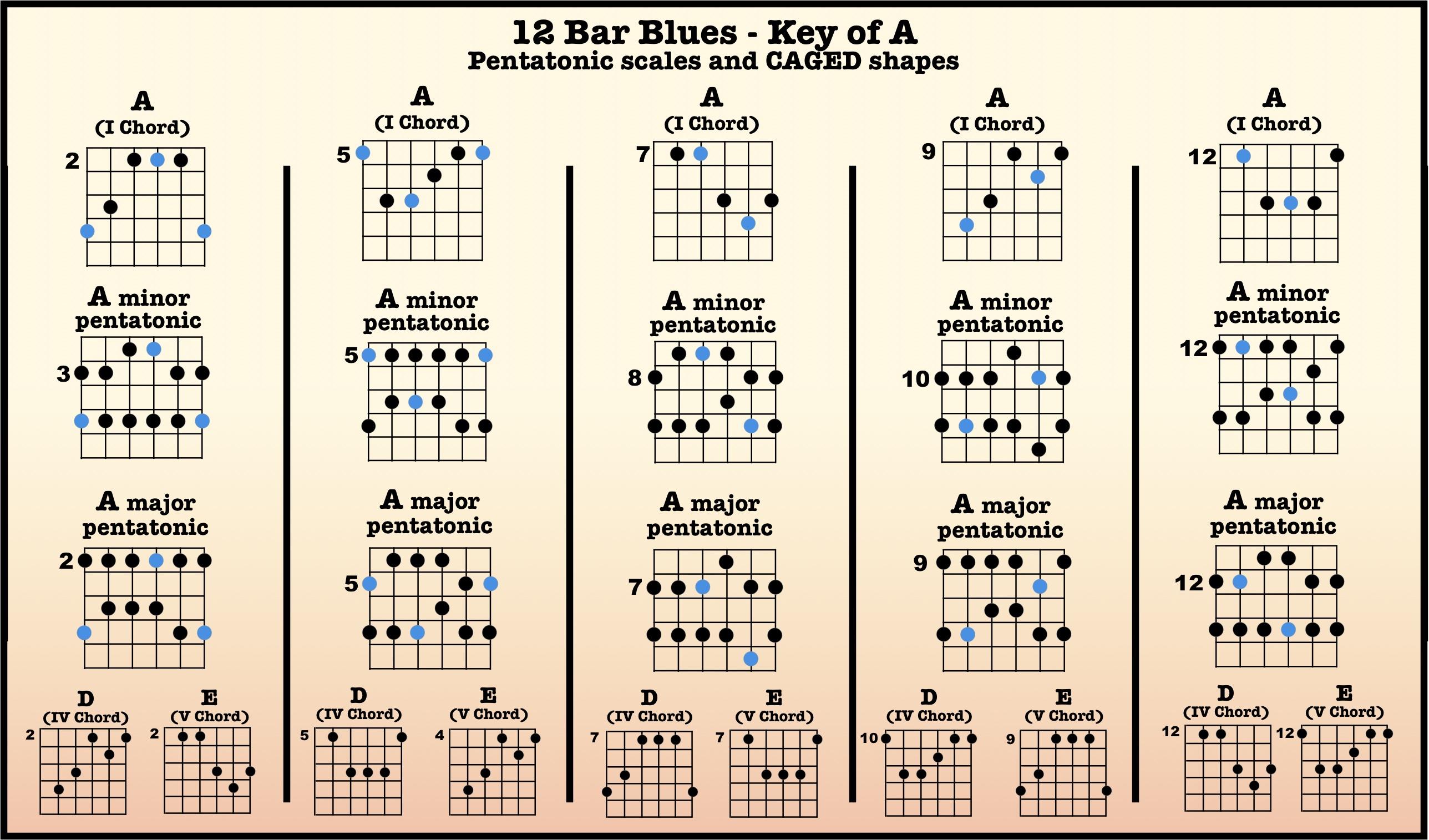 12-Bar Blues Backing Tracks – High Country Guitar