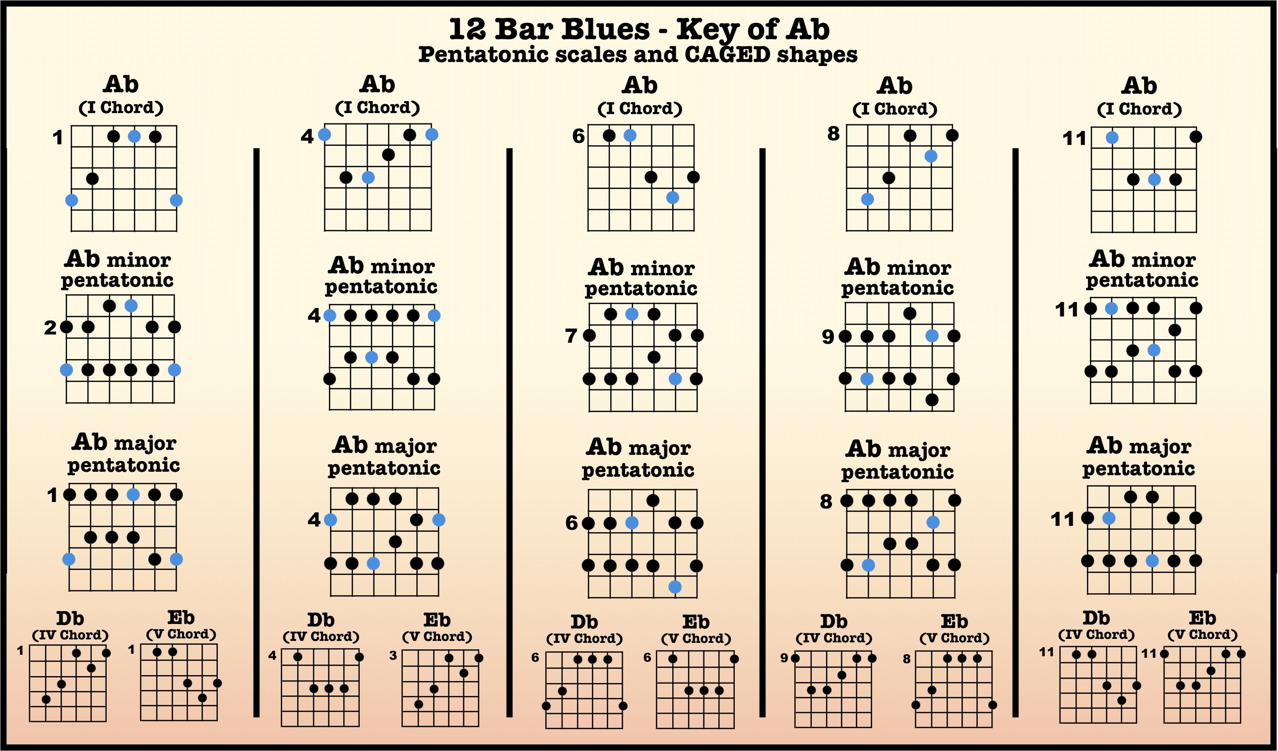 12 Bar Blues Backing Tracks High Country Guitar