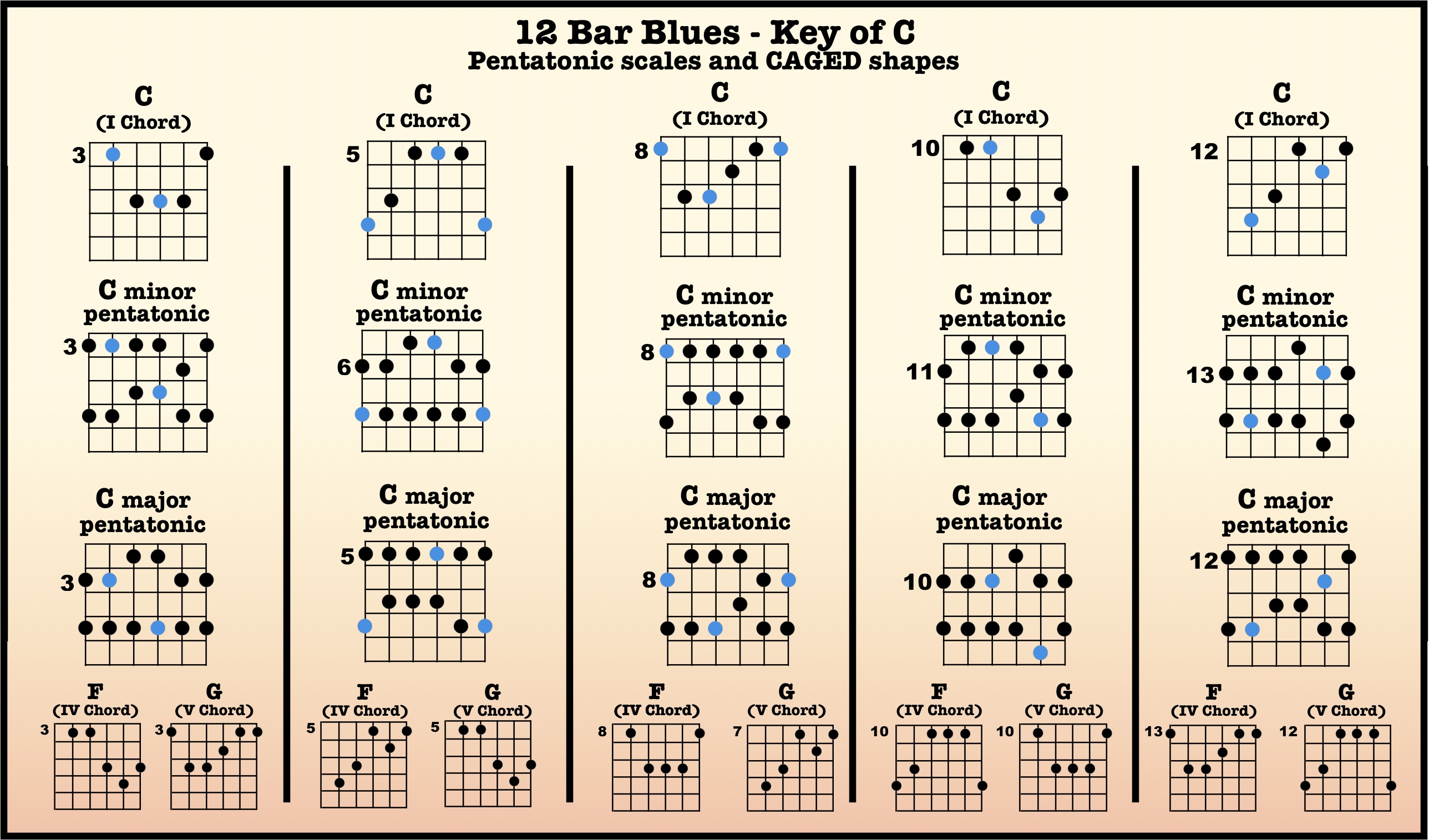 12-Bar Blues Backing Tracks – High Country Guitar