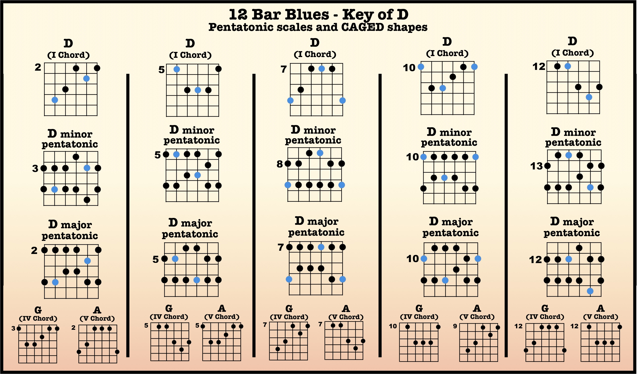 Blues Notes Guitar : 12 bar blues backing tracks high country guitar ~ Vivirlamusica.com Haus und Dekorationen