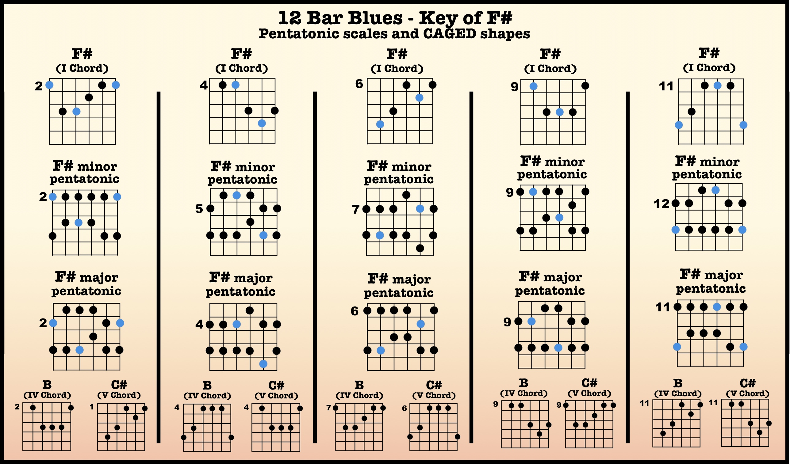 12 bar blues backing tracks high country guitar. Black Bedroom Furniture Sets. Home Design Ideas