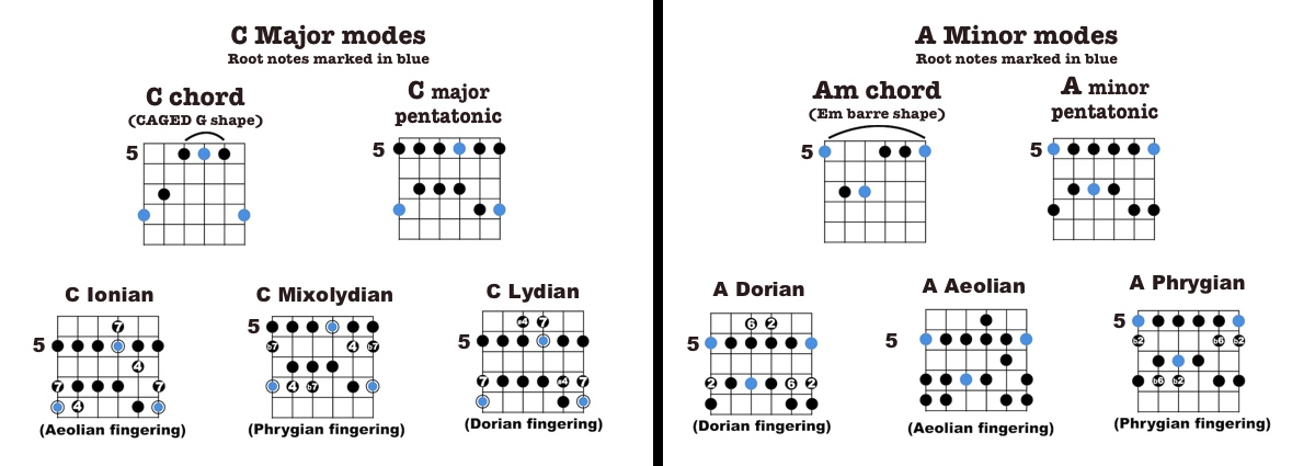 C Barre Chord Guitar Choice Image Guitar Chords Finger Placement